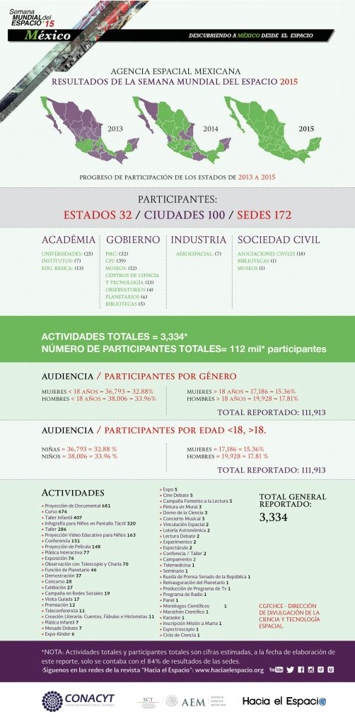 mexico-2015-wsw-numbers